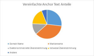 Google-Ranking-Pie-Chart-2