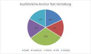 Google-Ranking-Pie-Chart-3