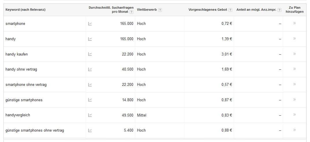 Wie du ganz einfach dein Google Ranking verbesserst - Mit Anleitung!