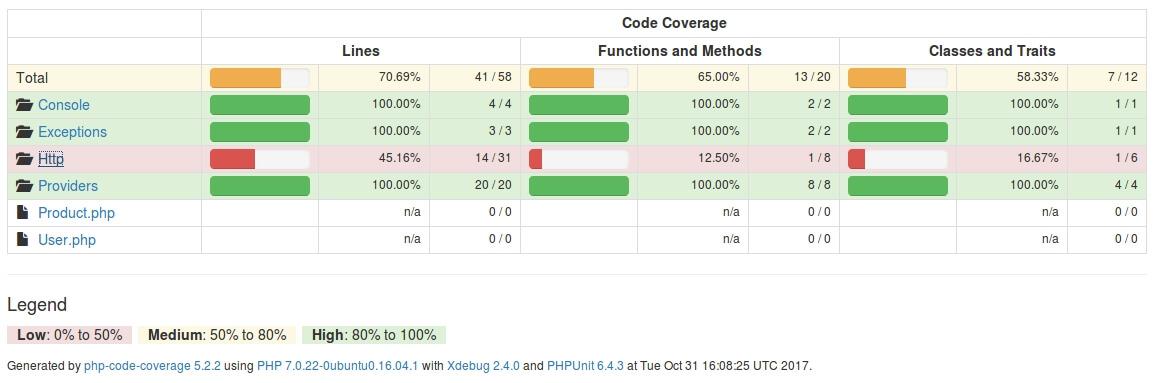 Schritt eins im Code Coverage Report: Auswahl des Verzeichnis http