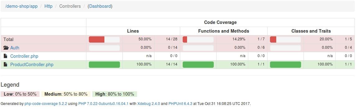 Schritt zwei im Code Coverage Report: Auswahl der Datei ProductController.php