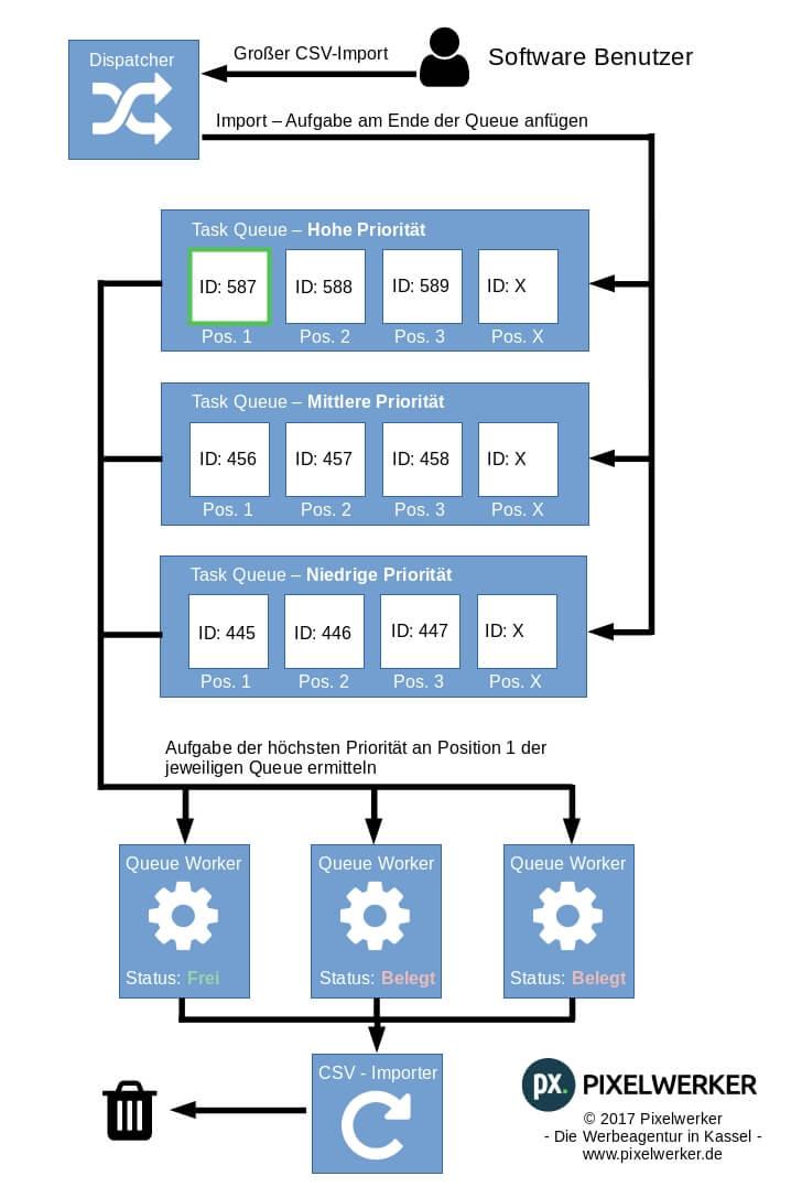 Darstellung der Rollen in einer priorisierten Task Queue von Laravel