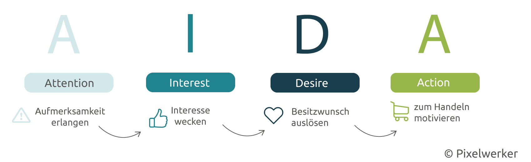 AIDA-Prinzip