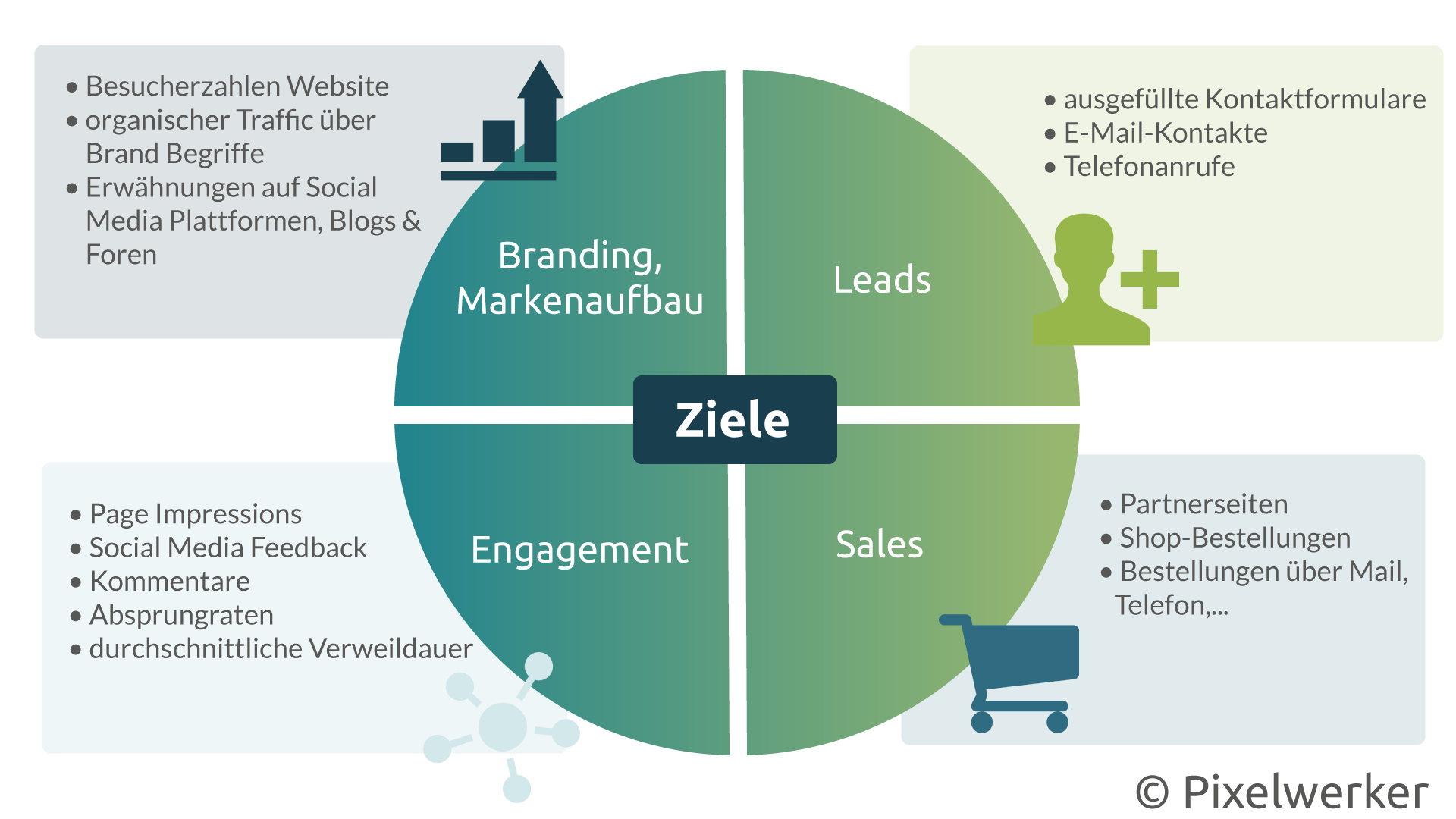 Online-Marketing-Ziele