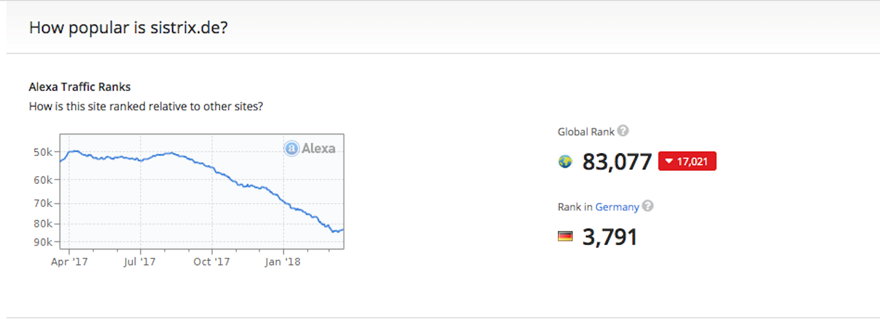 Alexa – Sistrix Traffic Rank