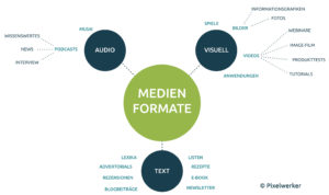 Beispiele für Medienformate