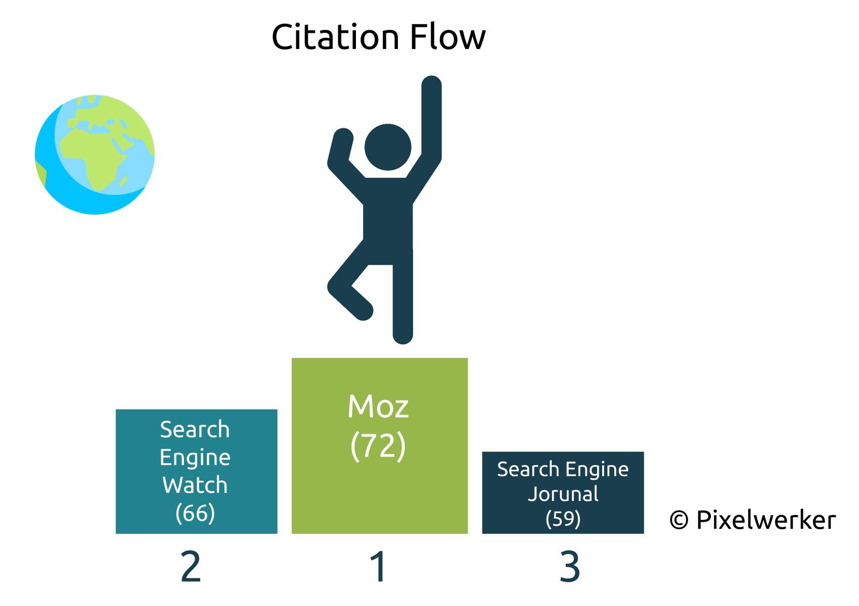 Citation Flow Englische SEO-Blogs
