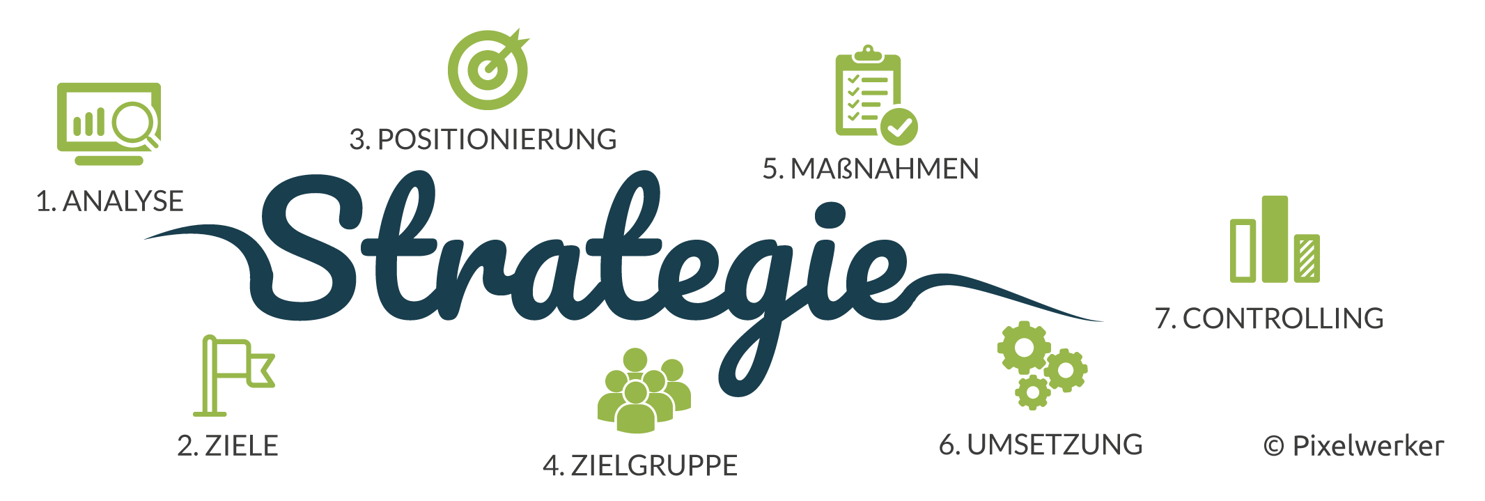 Erstellung einer Online-Marketing-Strategie