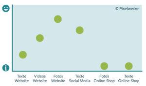 Möglichkeit der Content Kategorisierung