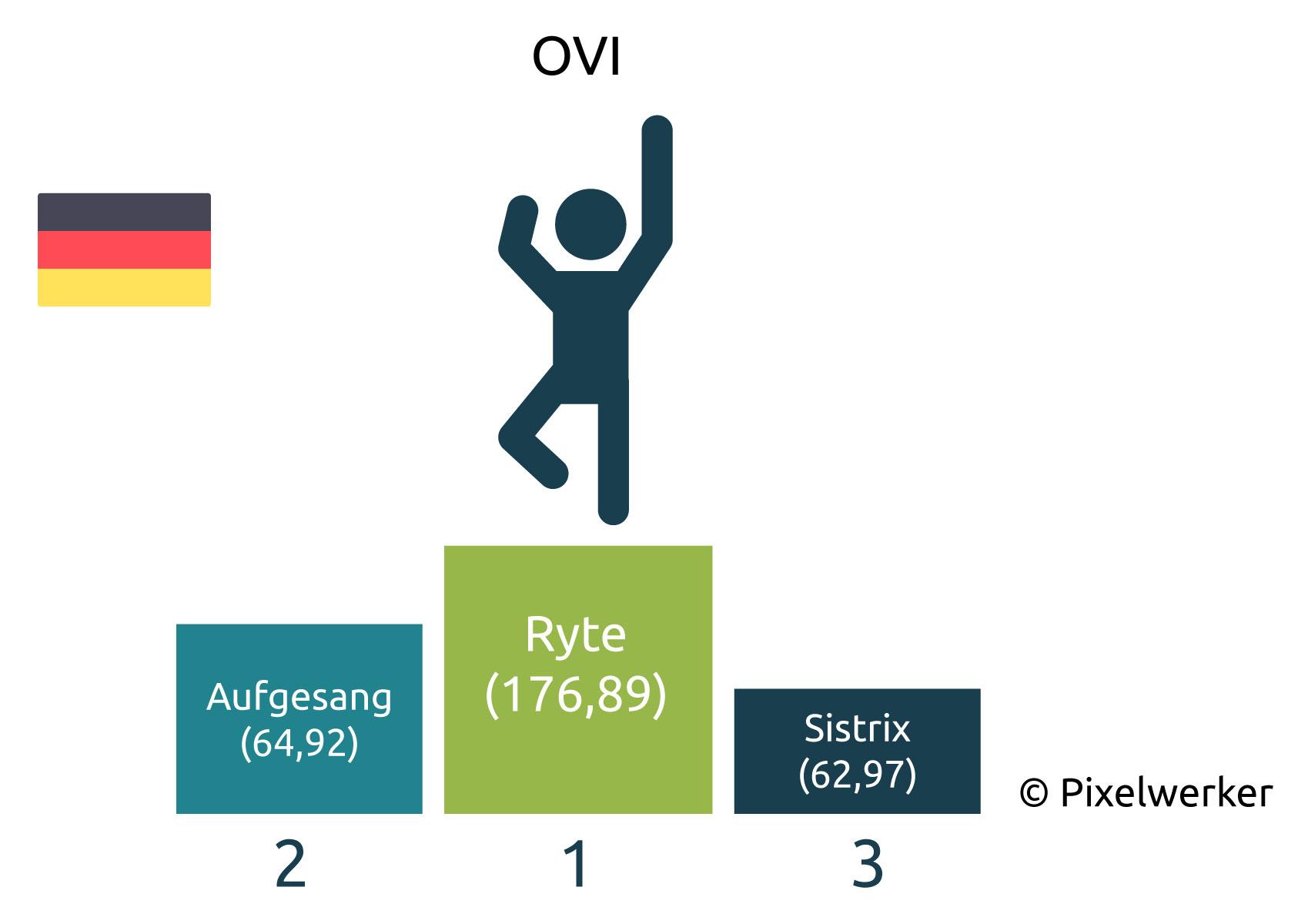 OVI Deutsche SEO-Blogs