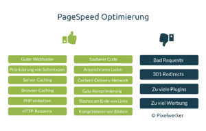PageSpeed-Optimierung