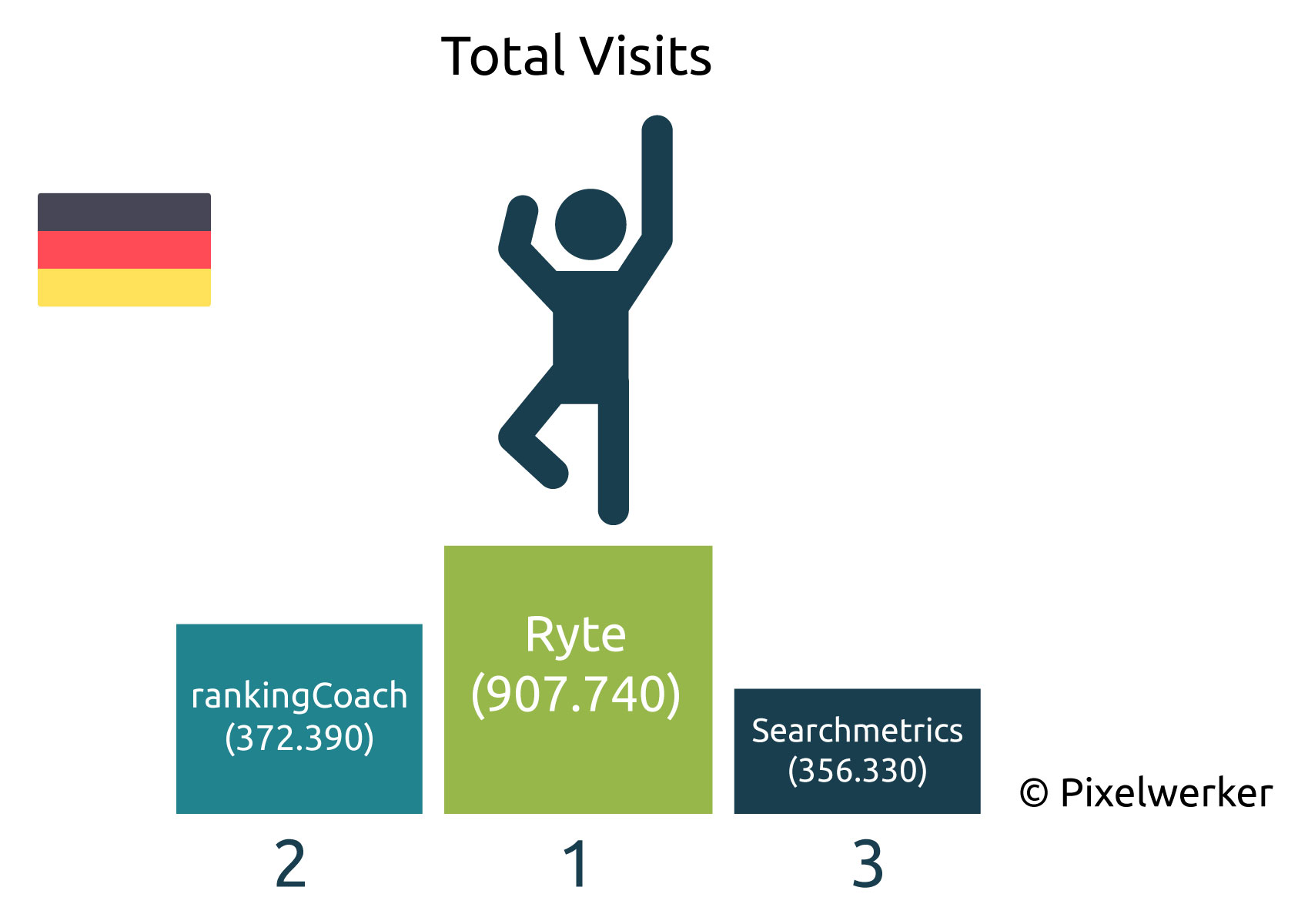 Total Visits Deutsche SEO-Blogs