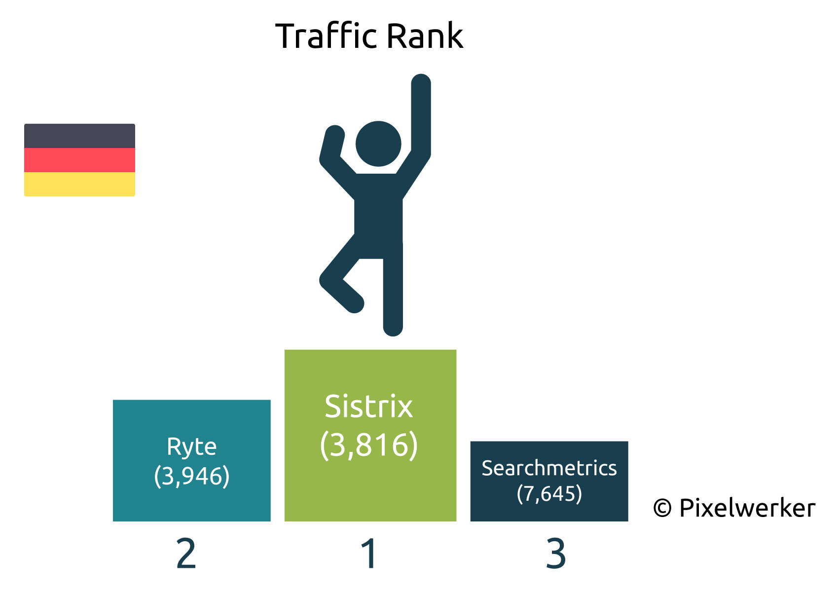 Traffic Rank Deutsche Blogs