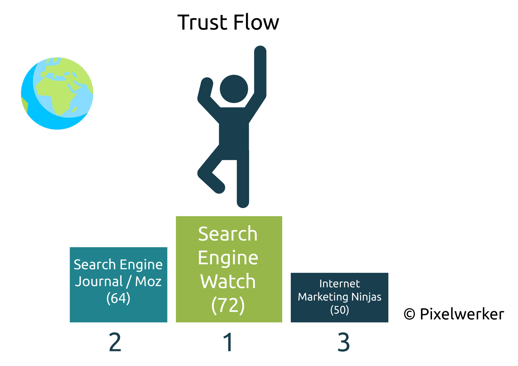 Trust Flow Englische SEO-Blogs