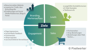 Online-Marketing Ziele