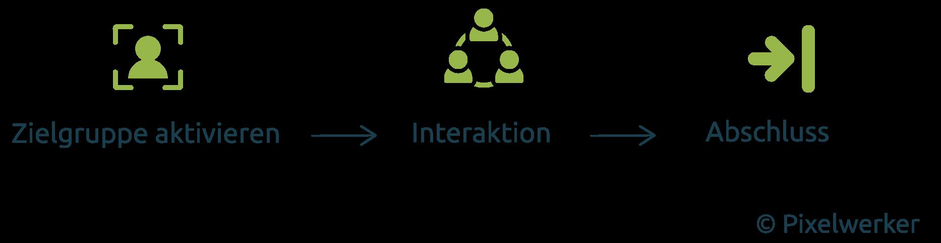 Phasen der Kundenbindung