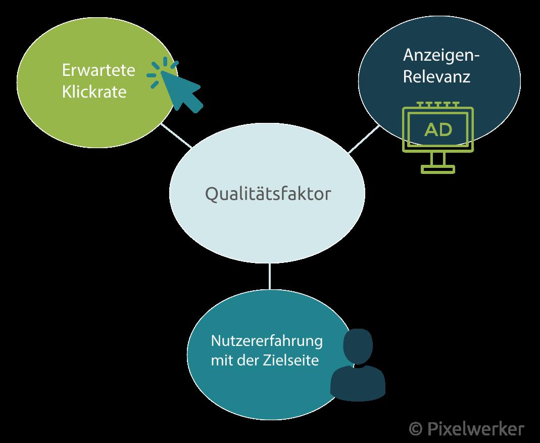 Der AdWords-Qualitätsfaktor