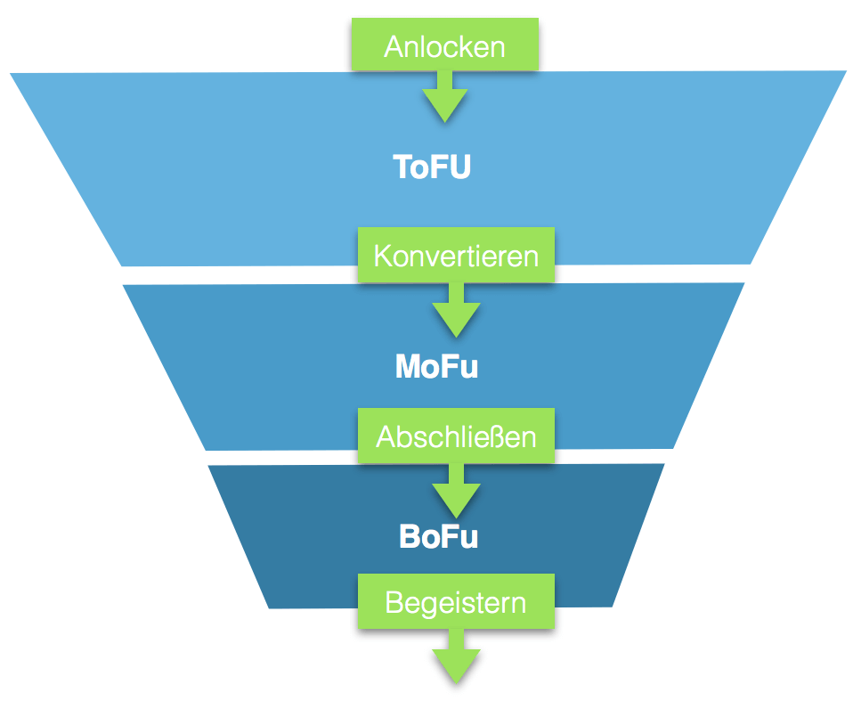 Abbildung 9: Funnel im Online-Marketing (Quelle: in Anlehnung an Steinbach/Krisch/Harguth 2015, 16)