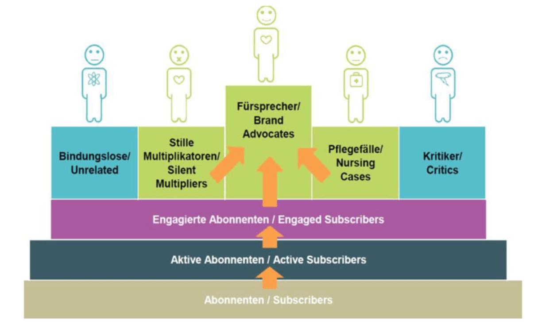 Abbildung 10: Typische Verteilung von Nutzergruppen auf Social-Media-Kanälen (Quelle: Kreutzer 2017, 227)