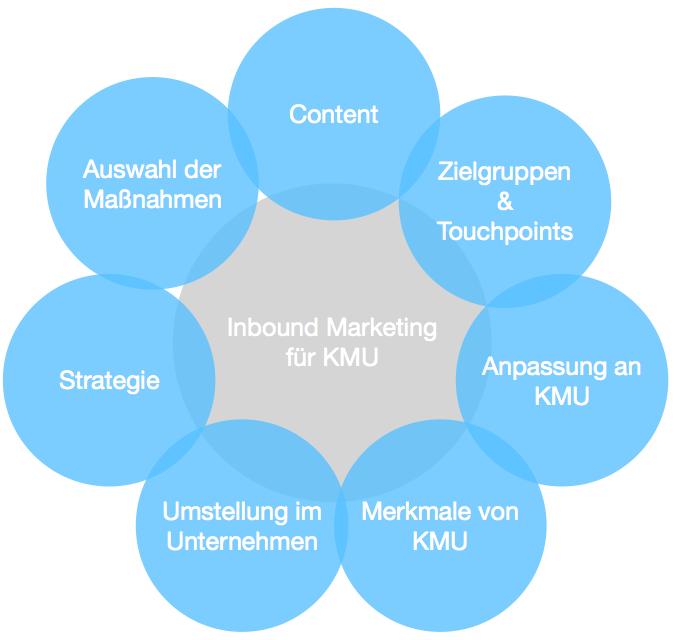 Abbildung 15: Erfolgsfaktoren von Inbound Marketing für KMU (Quelle: Eigene Darstellung)