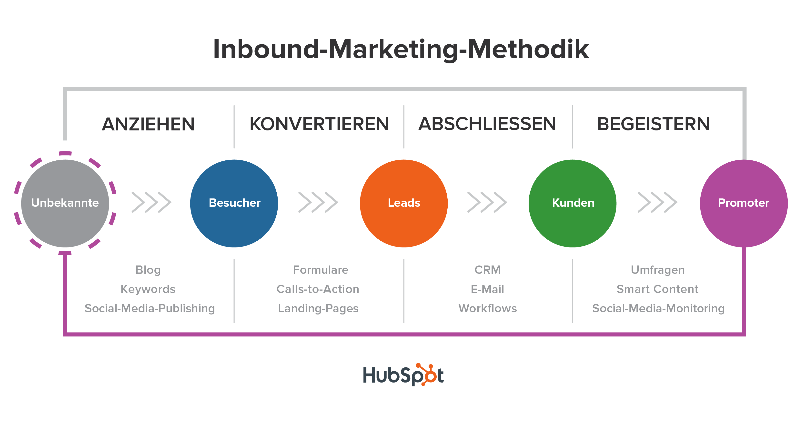 Abbildung 2: Die Inbound Marketing Methodik (Quelle: Hubspot1)