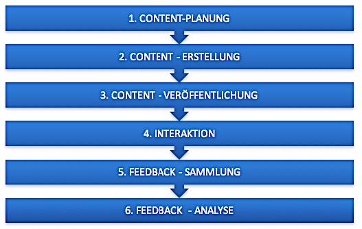 Abbildung 7: Phasen des Content Plans (in Anlehnung an Eng 2017, 25)