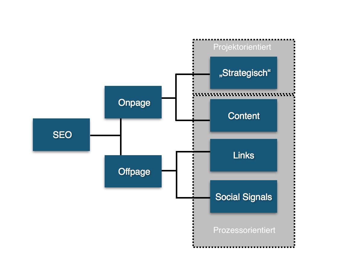 Abbildung 8: Aufgabenbereiche im SEO (Quelle: In Anlehnung an Alpar/Koczy/Metzen 2015, 14)