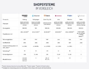 Quelle: https://votum.de/fokus-e-commerce/fokus-e-commerceshopsysteme-vergleich/