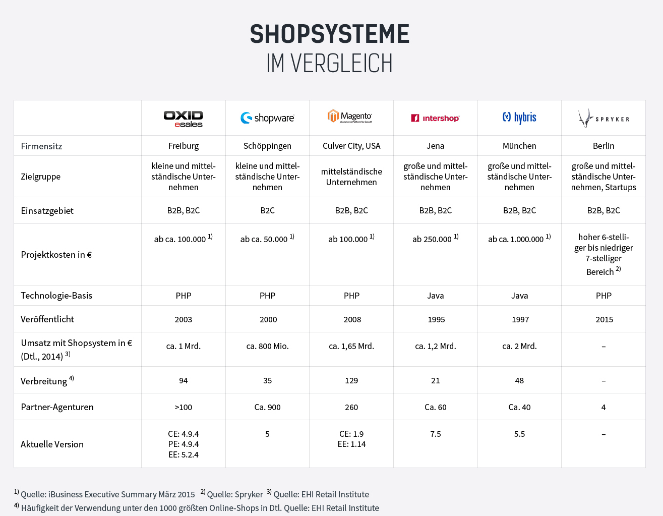 Quelle: https://votum.de/fokus-e-commerce/fokus-e-commerceshopsysteme-vergleich/