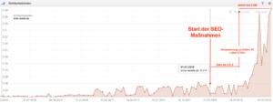 Sistrix Sichtbarkeitsindex vom Evli´s Needle Onlineshop