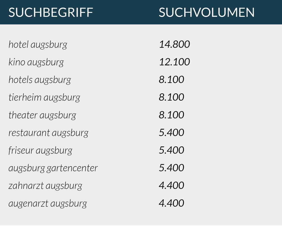 So funktioniert die Keywordrecherche für lokale SEO in Augsburg