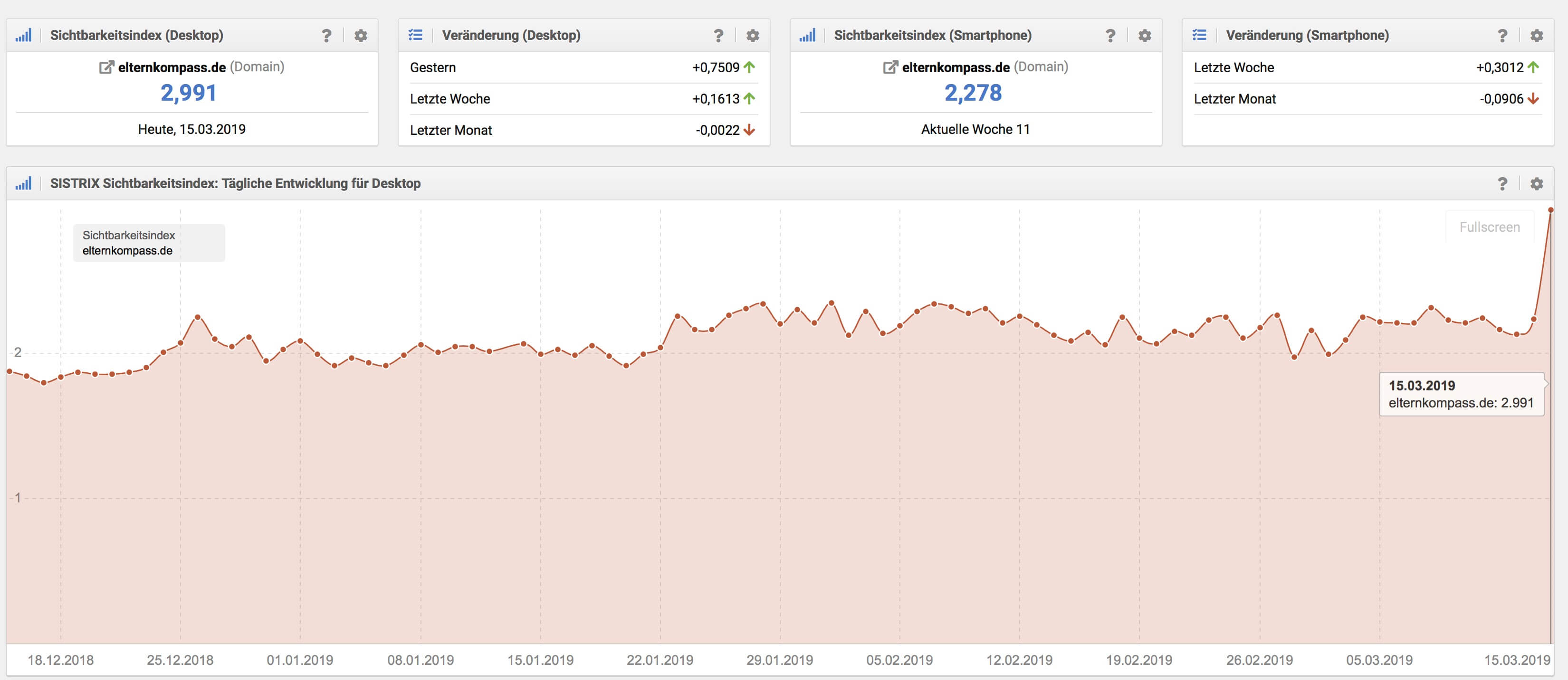 Elternkompass sistrix wert google core 3 florida 2