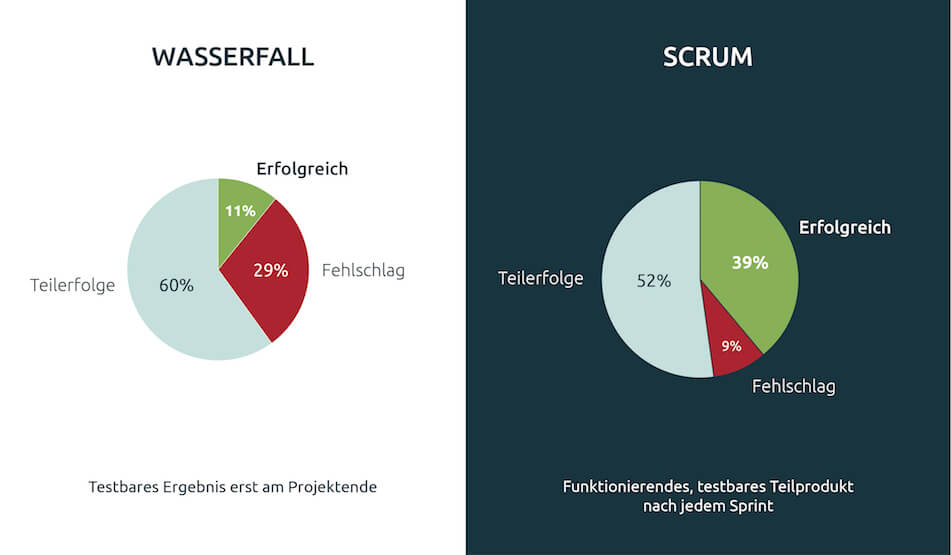 Wasserfall vs. Scrum